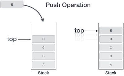 stack push operation