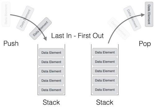 stack representation