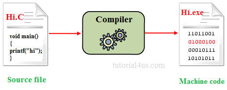 c compiling