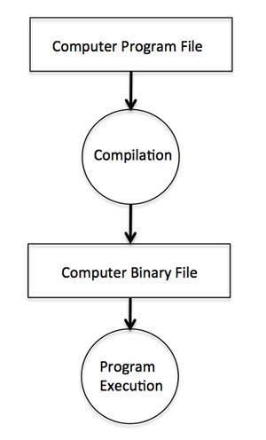 توضيح لكيفية عمل compile