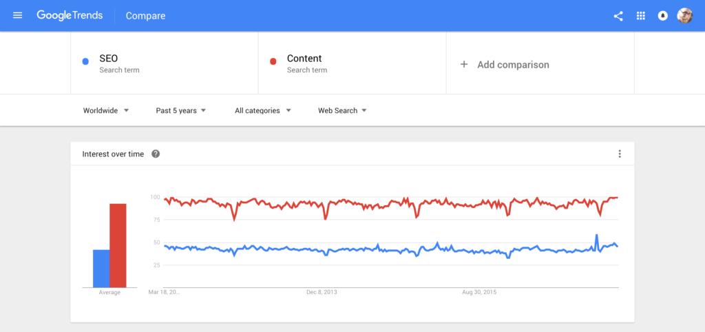 استخدام Google trends فى SEO