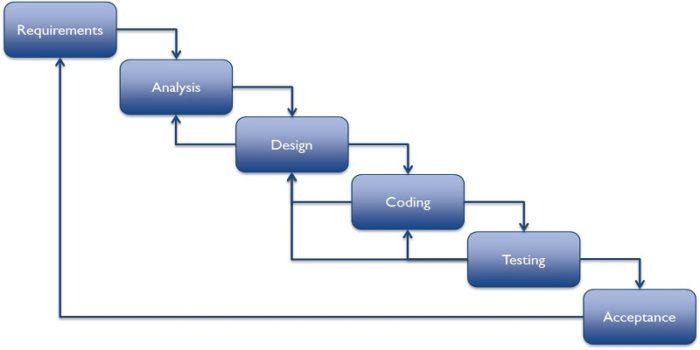 هندسة البرمجيات