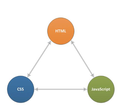 مكونات صفحة الويب