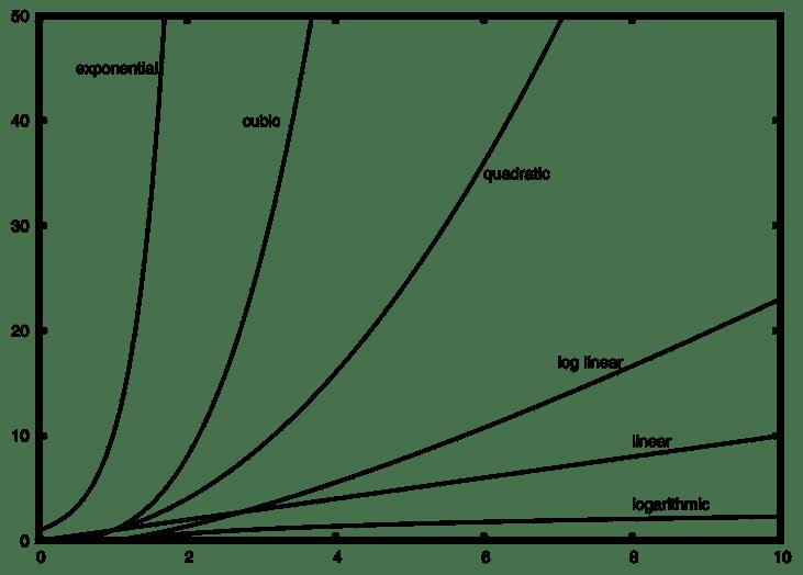 تحليل الخوارزميات