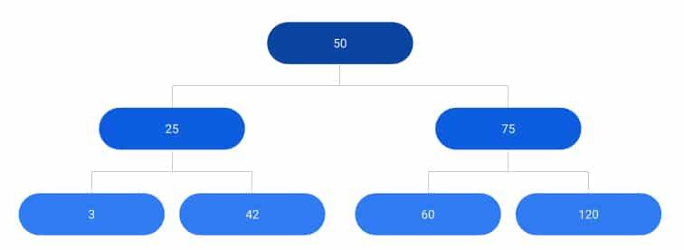binary search tree orginal