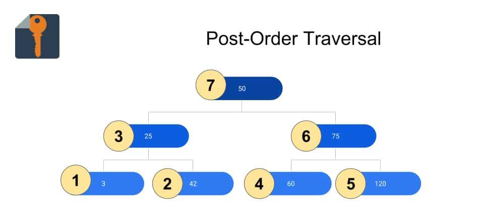 bst post order