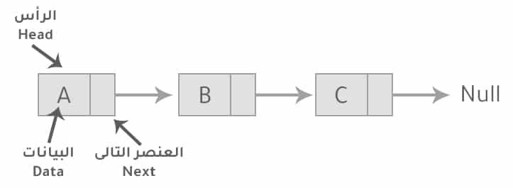 هياكل بيانات القوائم المرتبطة linked lists